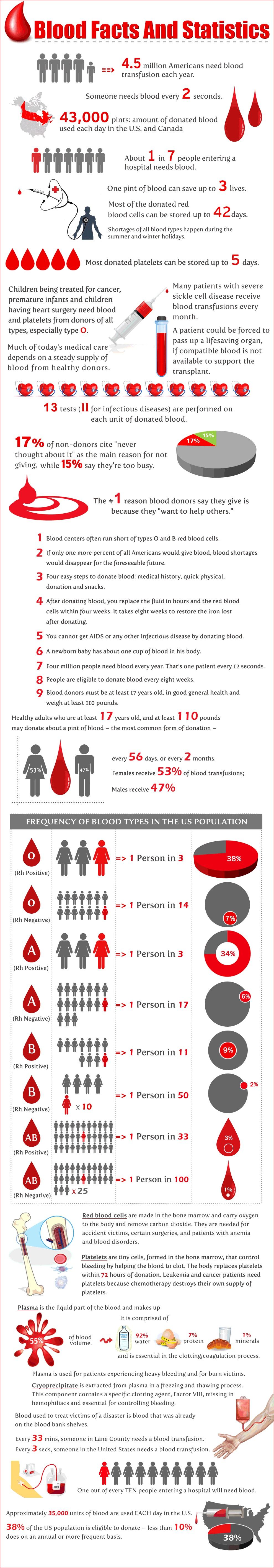 blood-facts-and-statistics