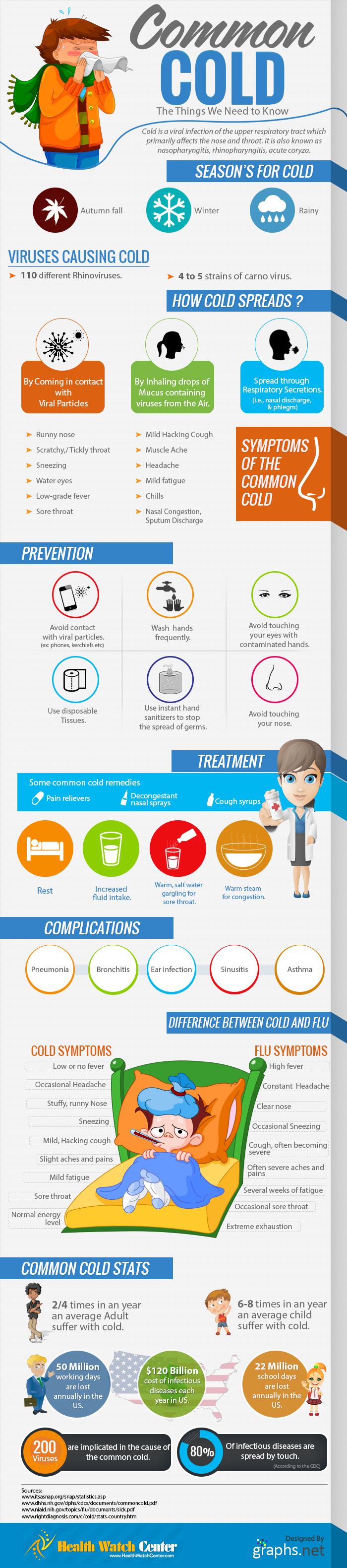 Cold a Common illness and its Symptoms